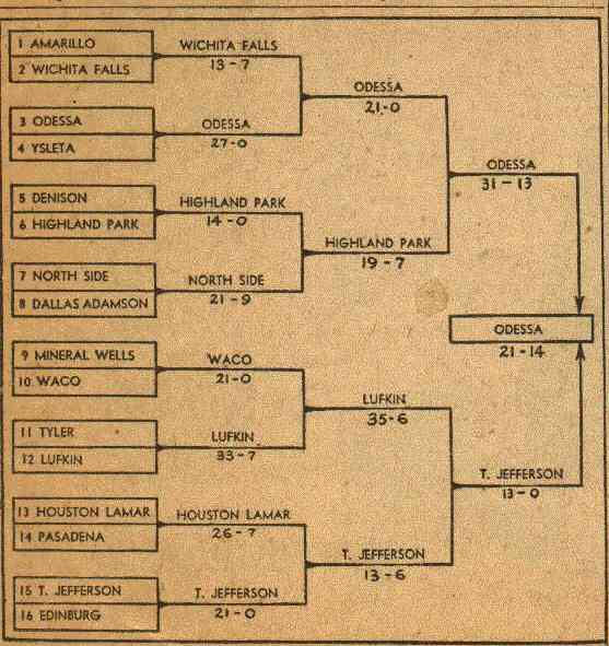 Play Off Bracket
